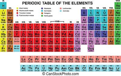 tafel, periodiek