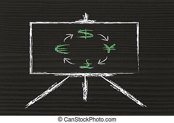 tafel, &, währung- austausch, rates:, euro, dollar, yen, pfund