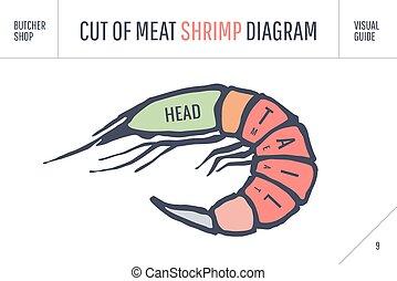 taglio, carne, manifesto, set., -, macellaio, gamberetto, diagramma, piano