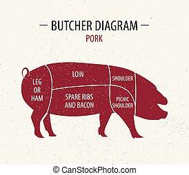taglio, carne, shop., manifesto, negozi, macellaio, diagramma, drogherie, pork.