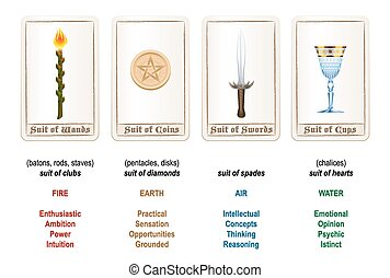 Tarot card suits - wands, coins, swords and cups - plus explanations and analogies. Isolated vector illustration on white background.