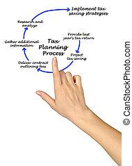 Tax Planning Process