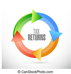 tax returns cycle sign concept