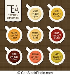 Tea varieties and brewing guide. Steeping time - Tea...