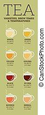 Tea varieties. Brewing time and temperature - Tea varieties ...