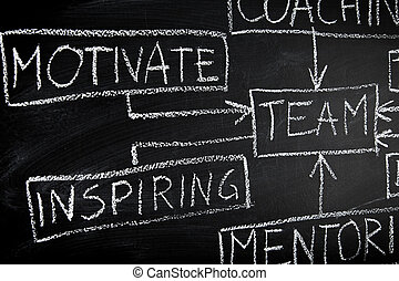 Team building diagram on blackboard