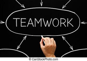 teamwork, schemat przepływu, tablica