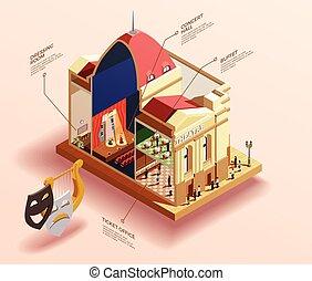 teatro, edificio, isométrico, infographics