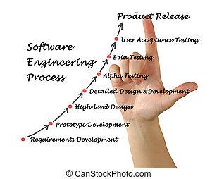 technik, lifecycle, software