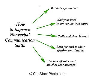 techniques, communication, améliorer, nonverbal, comment