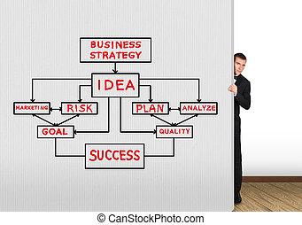 teckning, affärsverksamhet planera