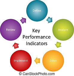 tecla, desempenho, indicadores, diagrama