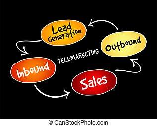 Telemarketing mind map flowchart business concept for ...