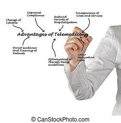 telemedicine, advantages