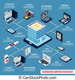 Telemedicine isometric flowchart with digital health and...