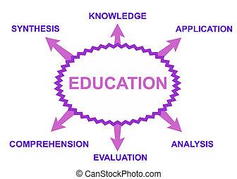 temas, educación