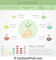 tempo chá, infographics