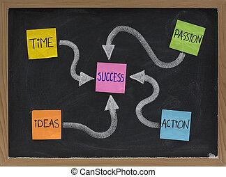 tempo, idee, azione, passione, -, successo, ingredienti