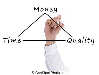 tempo, soldi, concetto, qualità