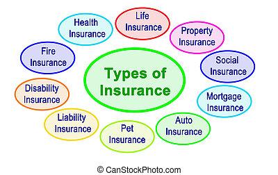Ten Types of Insurance