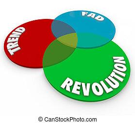 tendenz, marotte, revolution, venn diagramm, neu , innovation, änderung, mode
