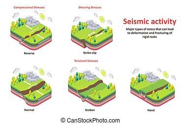 tensiones, isométrico, corteza, diagrama, vector, actividad, tierra, sísmico