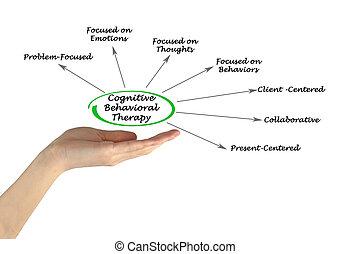 terapia, conoscitivo, behavioral