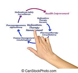 terapia, dirección, medicación