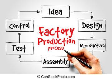 termelés, gyár