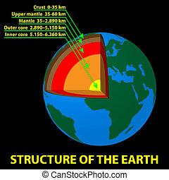 terra, estrutura