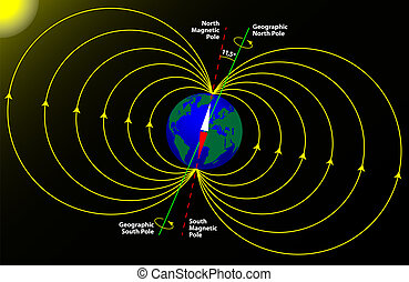 terra, poste magnético, geográfico