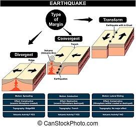 terremoto, diagrama, formación