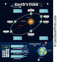 terres, pédagogique, rotation, illustration., apsides, ligne., orbite, équinoxe, solstice, orbital, étiqueté, vecteur, diagramme, elliptique, plan, axe