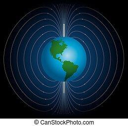 Terrestrial Magnetic Field