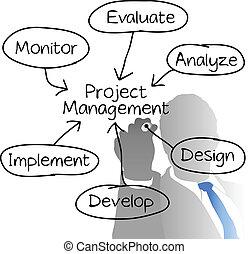 terv, ábra, menedzser, vezetőség, rajz