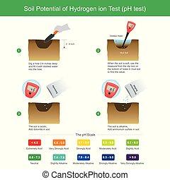 test., tierra, potencial, hidrógeno, ion