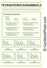 Tetrahydrocannabinol THC with Structural Formulas in ...