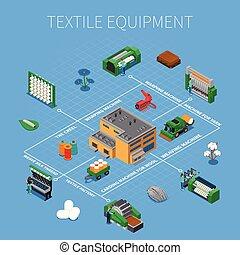textiel, isometric, productiewerk, samenstelling