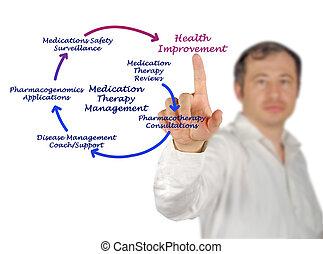 thérapie, gestion, médicament