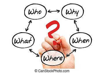 Questions - The 5 W Questions When What Which What Why, flow...