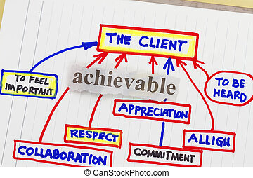 Customer service excellence- abstract for company continues education.