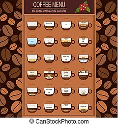 The coffee menu infographics