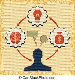 the concept of brain idea
