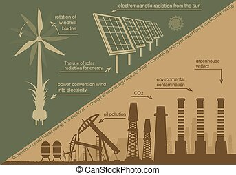 the concept of clean energy against contamination.
