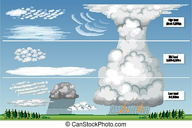 The different types of clouds with sky levels illustration