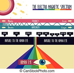 THE ELECTRO MAGNETIC SPECTRUM ILLUSTRATION VECTOR DESIGN
