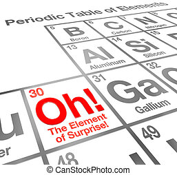 The Element of Surprise Periodic Table of Elements - The...
