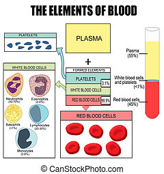 The elements of blood (useful for education in schools and...