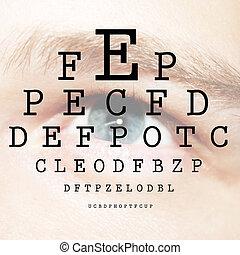 the eye test