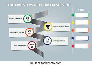 The five steps of problem solving concept vector
